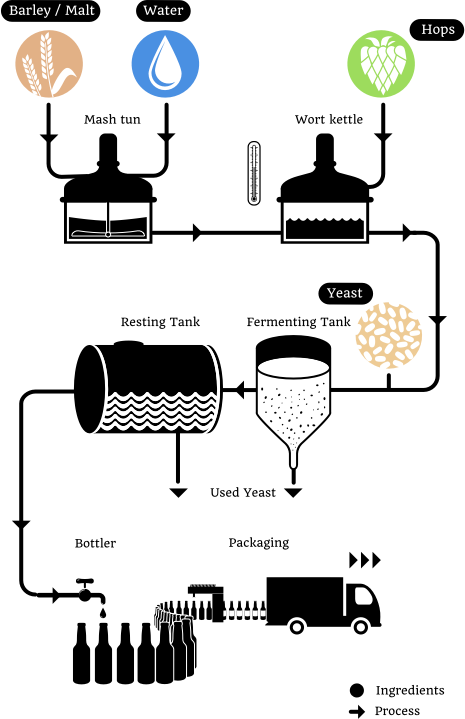 A flow diagram of the brewing process.